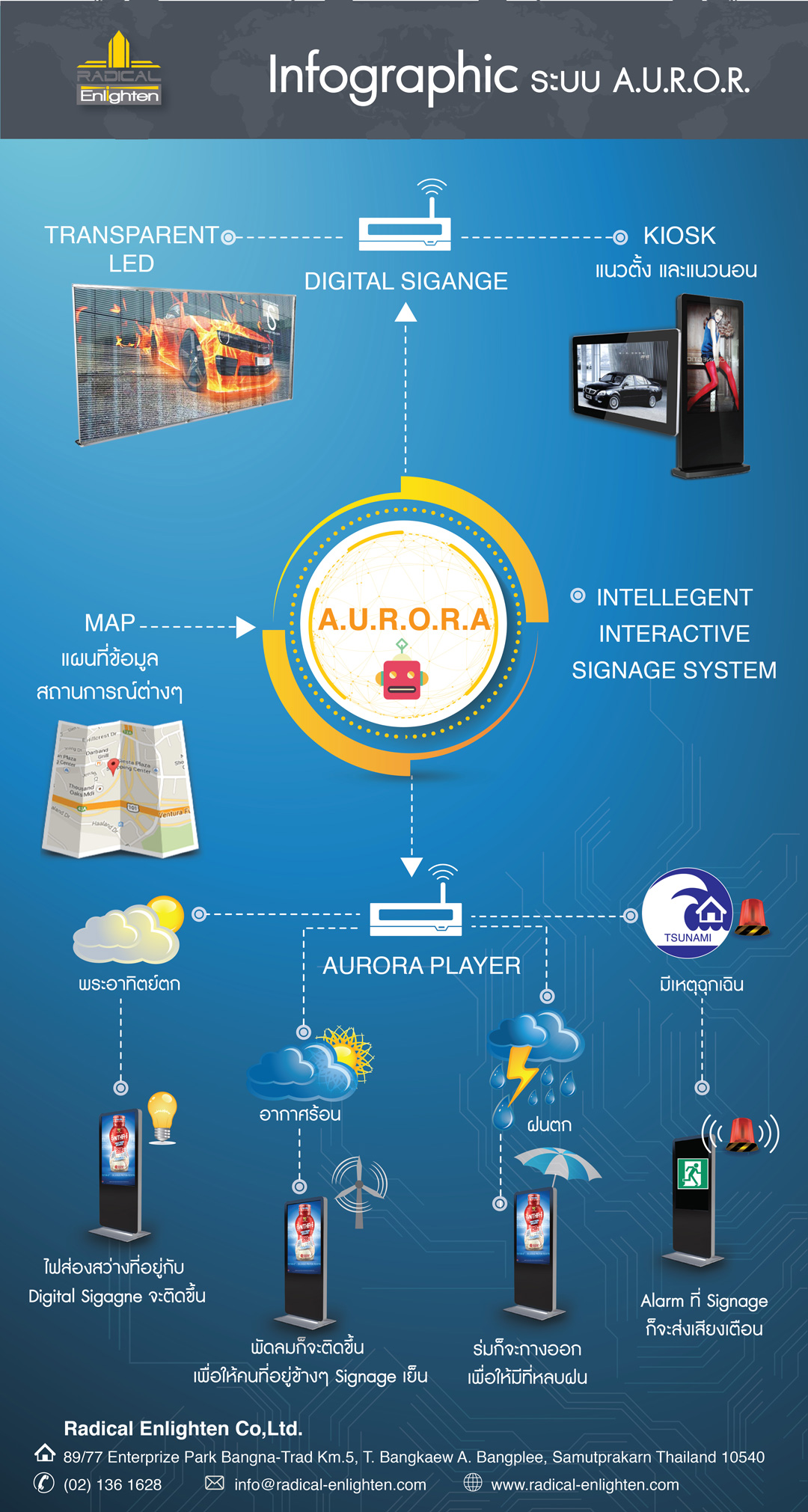Radical Enlighten A.U.R.O.R.A IPTV & Digital Signage