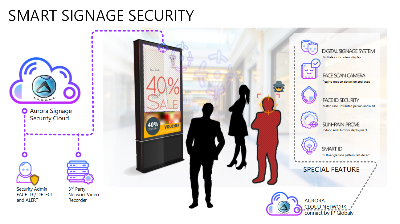 Digital Signage Security