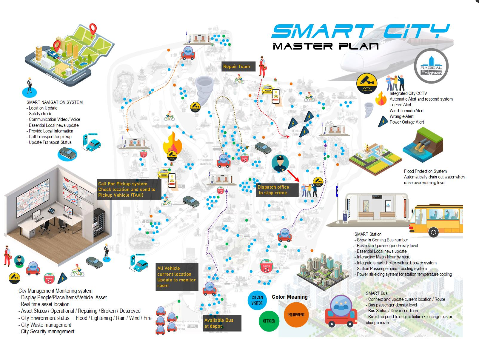 radical smart city solution